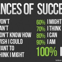 What Are Your Chances Of Success?